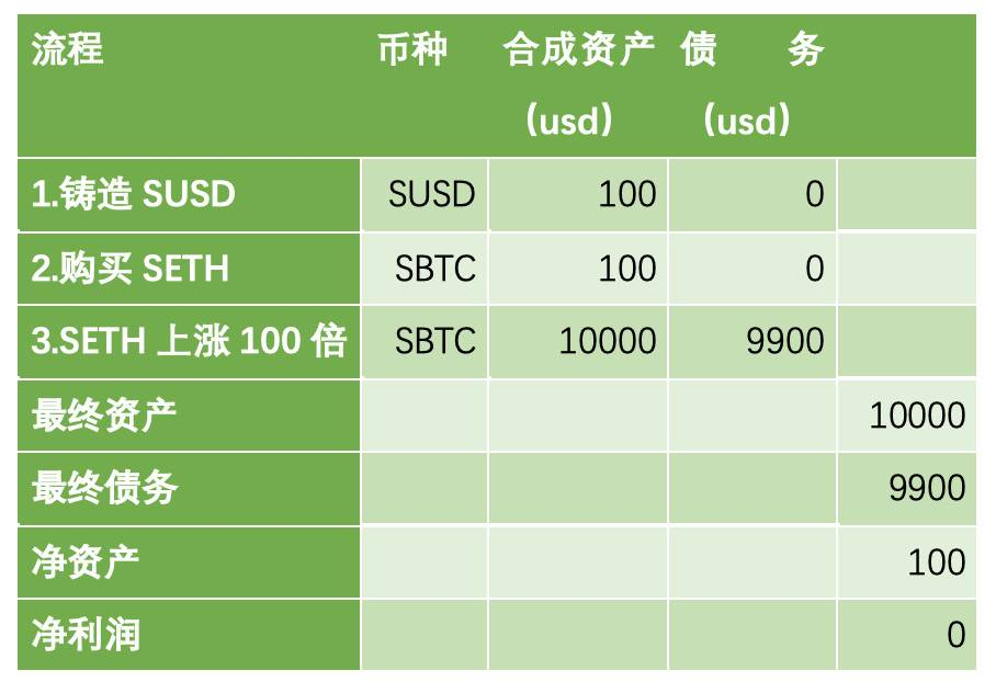 FirstPool 联合创始人:简析 DeFi 资产合成平台 Synthetix 债务池机制与代币模型