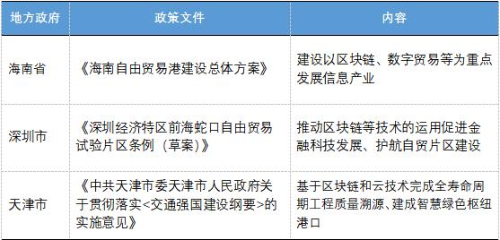 首发 | 欧科云链研究院:各地区块链产业政策全解读