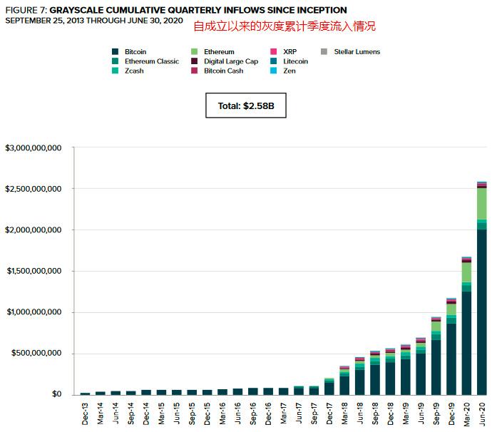 灰度年中报告:机构大幅加仓ETH、LTC、BCH,入场节奏快速提升