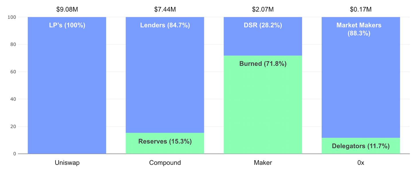 理解新型资本形式:用三层模型分析DeFi协议代币价值流