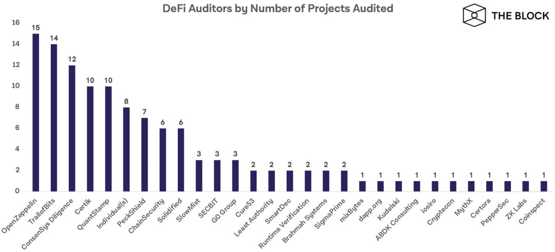 一文速览DeFi代码审计与漏洞赏金计划