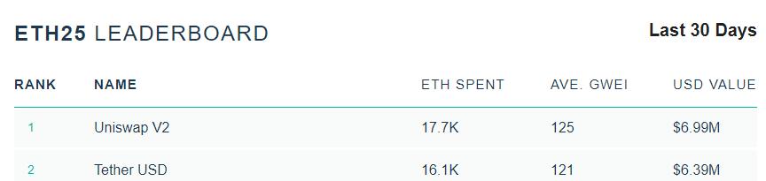 取代Tether!Uniswap成以太坊上最大的Gas消耗方,过去30天支付1.77万枚ETH