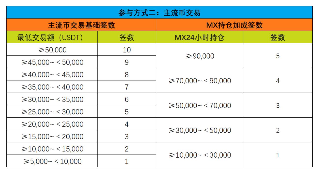 MXC抹茶第M-Day第12期项目CENNZ抽签攻略早知道