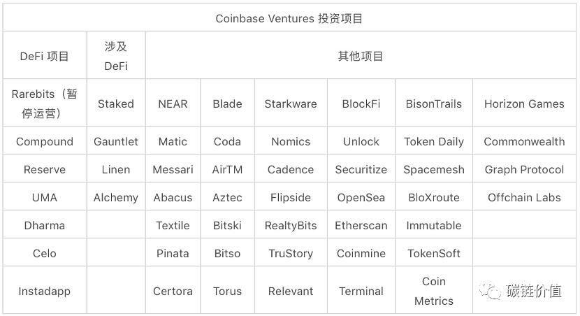 Coinbase如何布局DeFi?