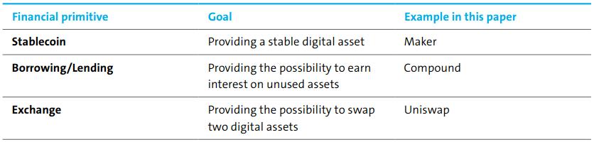 去中心化金融(DeFi):一个新的金融科技革命