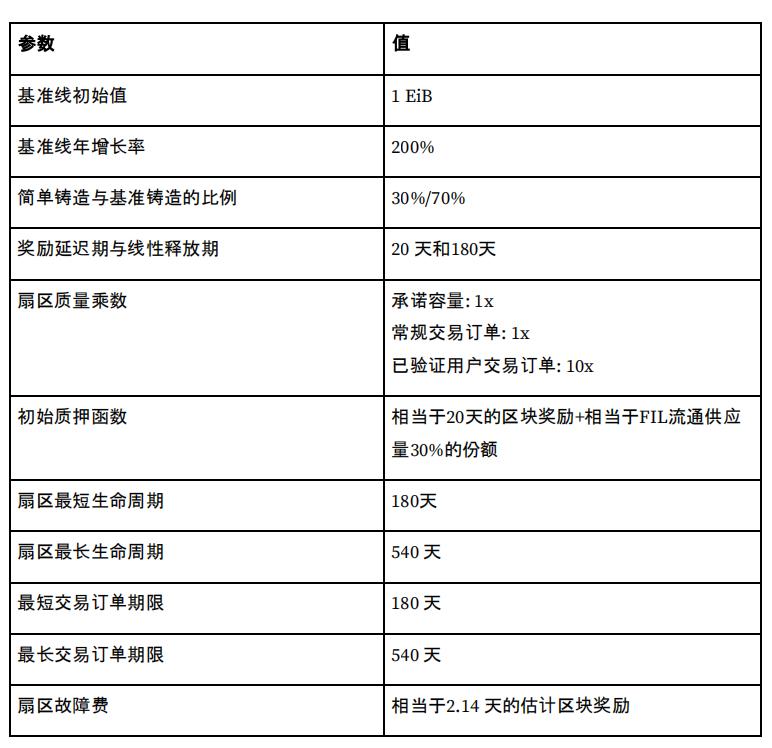 32页的Filecoin经济报告,这些看点你必须知道