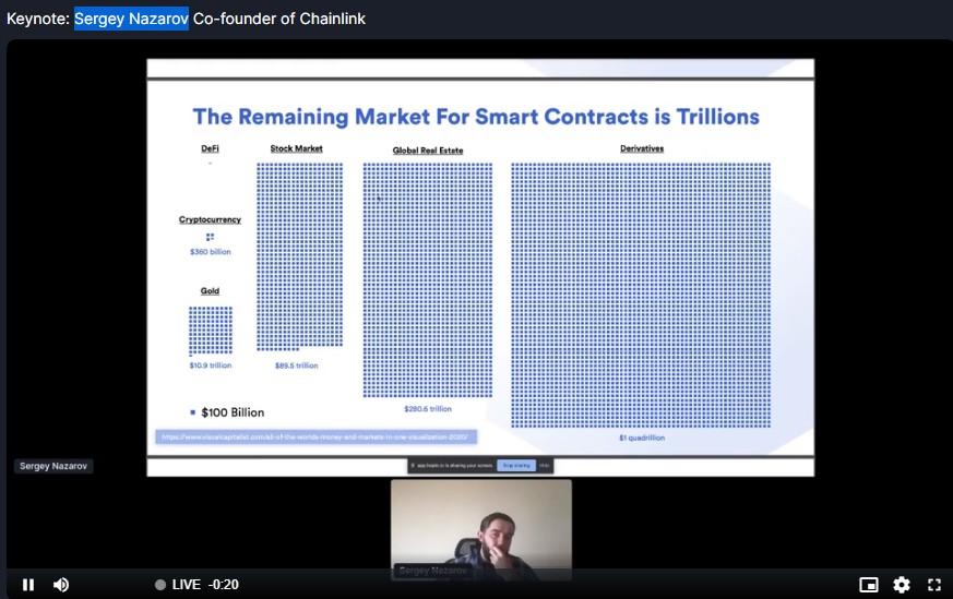 Chainlink创始人Sergey Nazarov:DeFi只占数字加密货币市场总值的2.5%,剩余的智能合约市场有万亿美元规模。